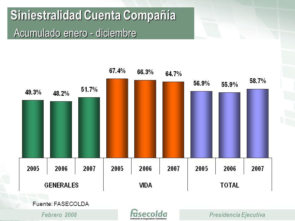 Febrero 2008Presidencia Ejecutiva Siniestralidad Cuenta Compañía Acumulado enero - diciembre Fuente: FASECOLDA