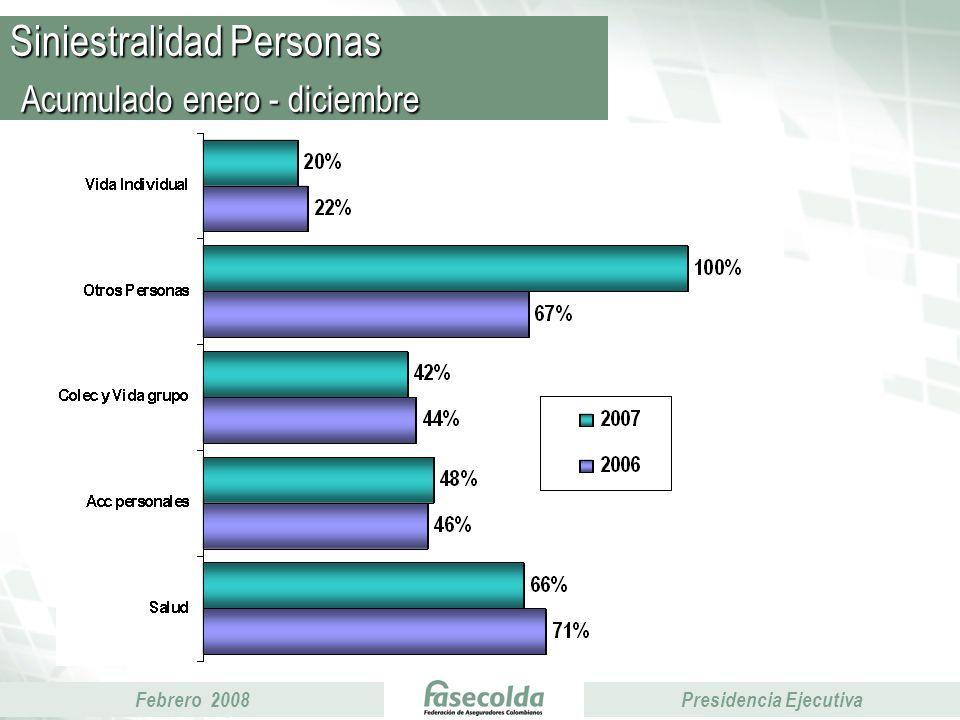 Febrero 2008Presidencia Ejecutiva Siniestralidad Personas Acumulado enero - diciembre