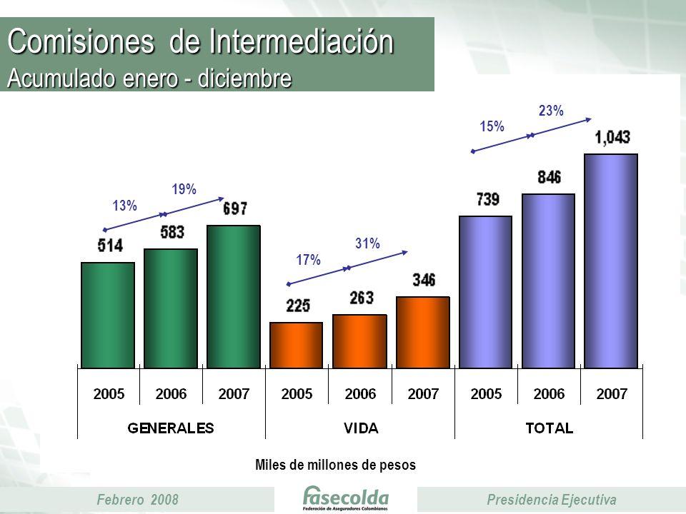 Febrero 2008Presidencia Ejecutiva Comisiones de Intermediación Acumulado enero - diciembre Miles de millones de pesos 17% 31% 13% 19% 15% 23%