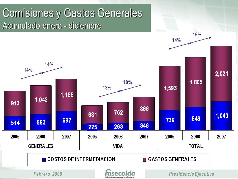Febrero 2008Presidencia Ejecutiva Comisiones y Gastos Generales Acumulado enero - diciembre 14% 16% 13% 18%