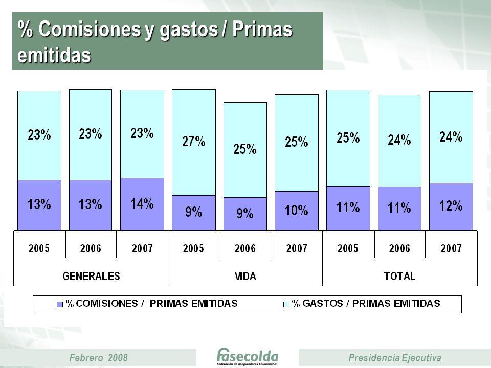 Febrero 2008Presidencia Ejecutiva % Comisiones y gastos / Primas emitidas