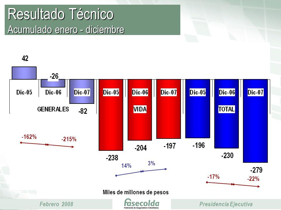 Febrero 2008Presidencia Ejecutiva Resultado Técnico Acumulado enero - diciembre Miles de millones de pesos 14% 3% -162% -215% -17% -22%