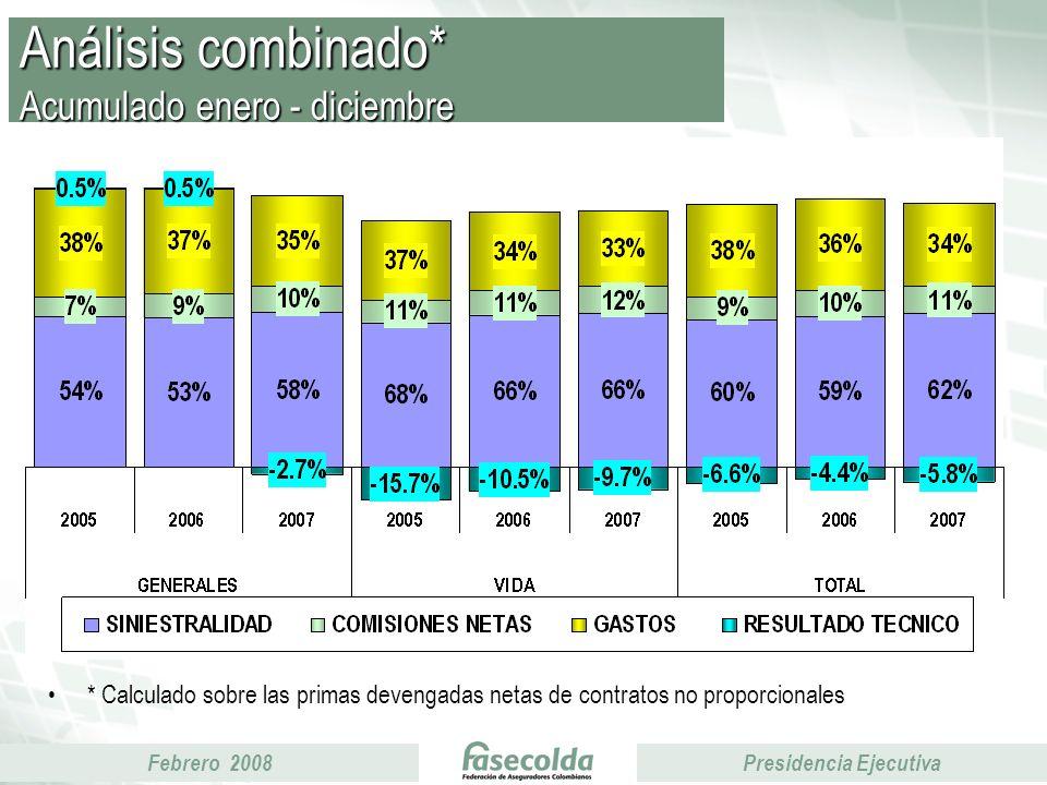 Febrero 2008Presidencia Ejecutiva Análisis combinado* Acumulado enero - diciembre * Calculado sobre las primas devengadas netas de contratos no proporcionales