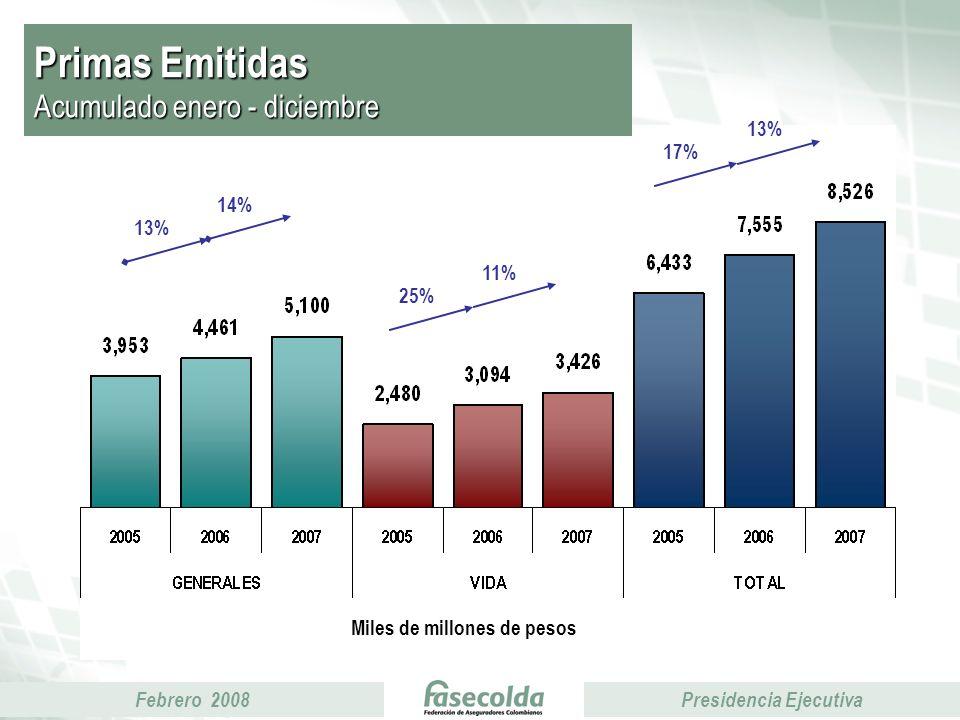 Febrero 2008Presidencia Ejecutiva Primas Emitidas Acumulado enero - diciembre Miles de millones de pesos 25% 11% 13% 14% 17% 13%