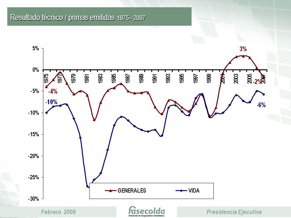Febrero 2008Presidencia Ejecutiva Resultado técnico / primas emitidas 1975 - 2007