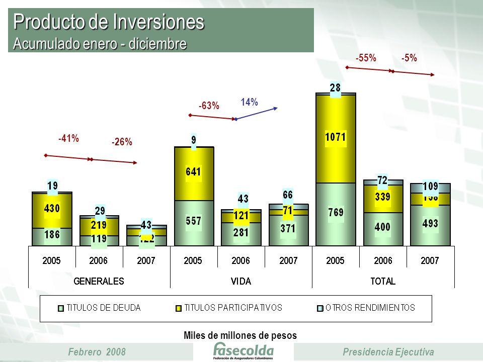 Febrero 2008Presidencia Ejecutiva Producto de Inversiones Acumulado enero - diciembre Miles de millones de pesos -41% -26% -63% 14% -55%-5%