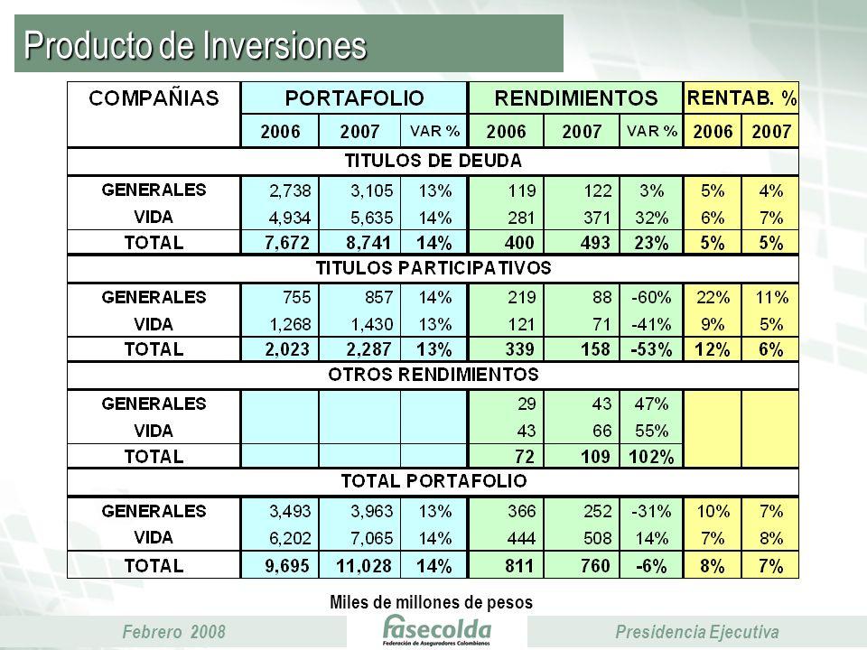 Febrero 2008Presidencia Ejecutiva Producto de Inversiones Miles de millones de pesos