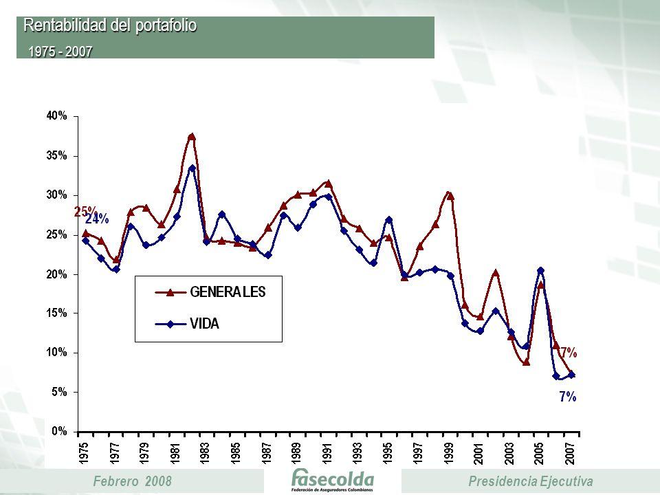 Febrero 2008Presidencia Ejecutiva Rentabilidad del portafolio 1975 - 2007