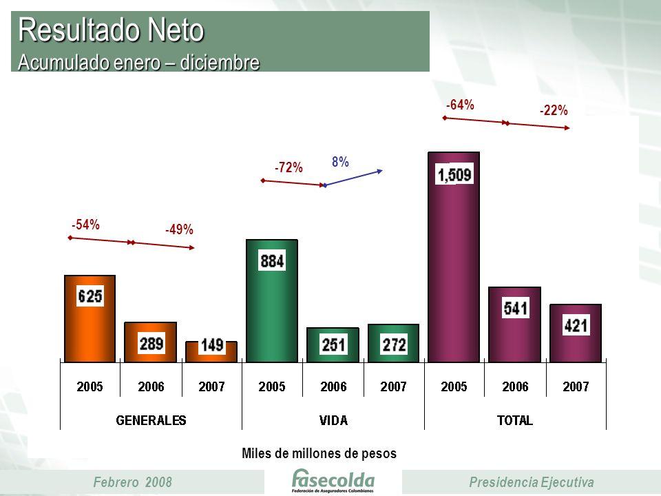 Febrero 2008Presidencia Ejecutiva Resultado Neto Acumulado enero – diciembre Miles de millones de pesos -72% 8% -54% -49% -64% -22%