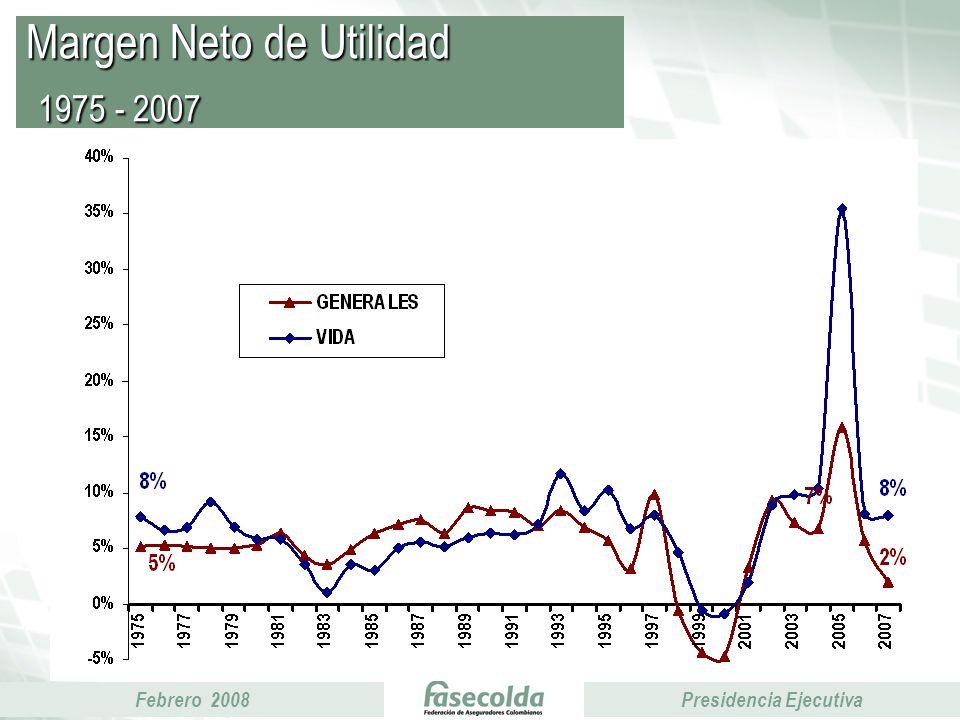 Febrero 2008Presidencia Ejecutiva Margen Neto de Utilidad 1975 - 2007
