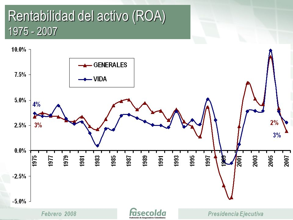 Febrero 2008Presidencia Ejecutiva Rentabilidad del activo (ROA) 1975 - 2007
