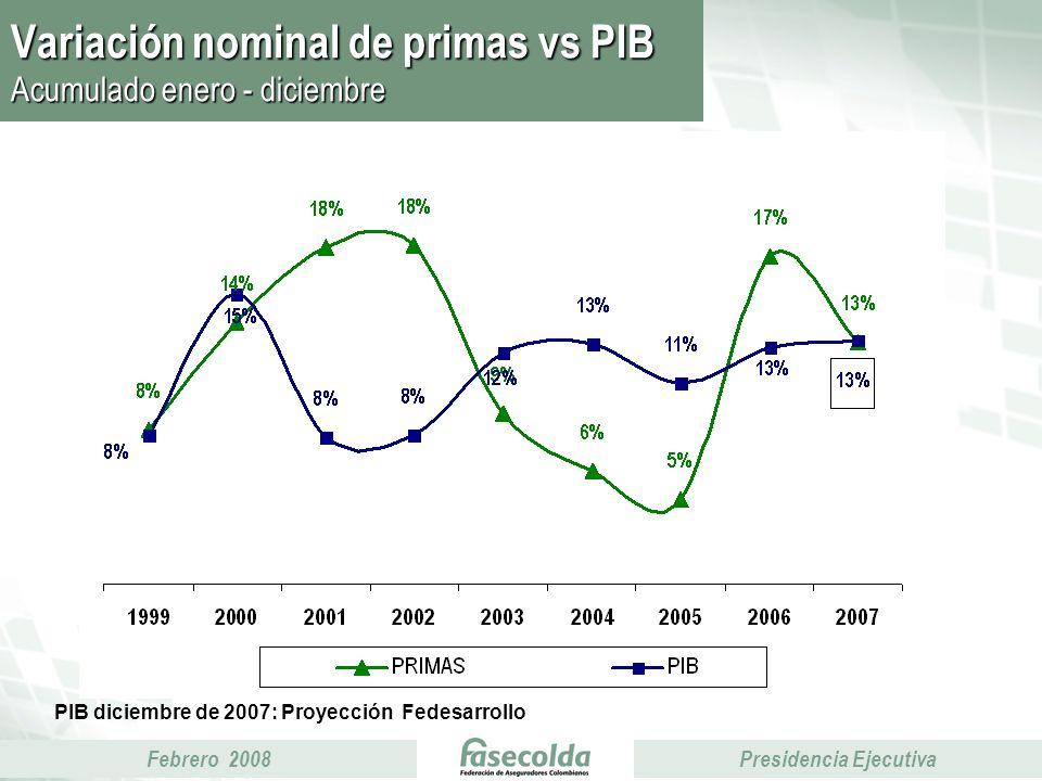 Febrero 2008Presidencia Ejecutiva Variación nominal de primas vs PIB Acumulado enero - diciembre PIB diciembre de 2007: Proyección Fedesarrollo
