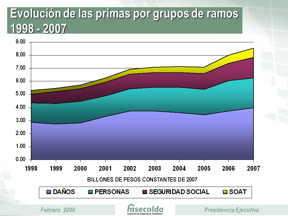 Febrero 2008Presidencia Ejecutiva Evolución de las primas por grupos de ramos 1998 - 2007