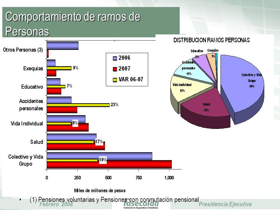 Febrero 2008Presidencia Ejecutiva (1) Pensiones voluntarias y Pensiones con conmutación pensional Comportamiento de ramos de Personas