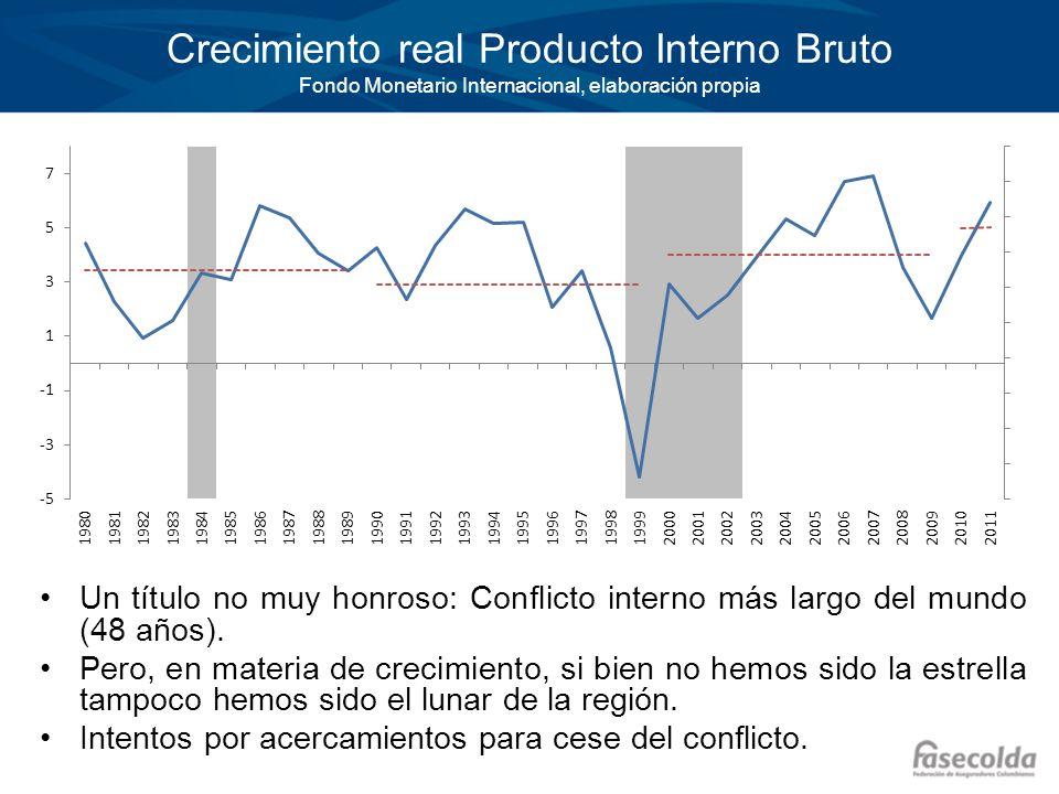 Crecimiento real Producto Interno Bruto Fondo Monetario Internacional, elaboración propia Un título no muy honroso: Conflicto interno más largo del mu