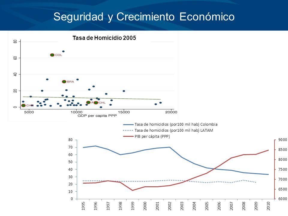 Seguridad y Crecimiento Económico Tasa de Homicidio 2005