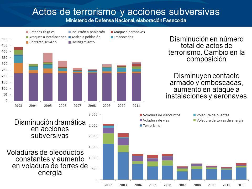 Actos de terrorismo y acciones subversivas Ministerio de Defensa Nacional, elaboración Fasecolda Disminución en número total de actos de terrorismo. C