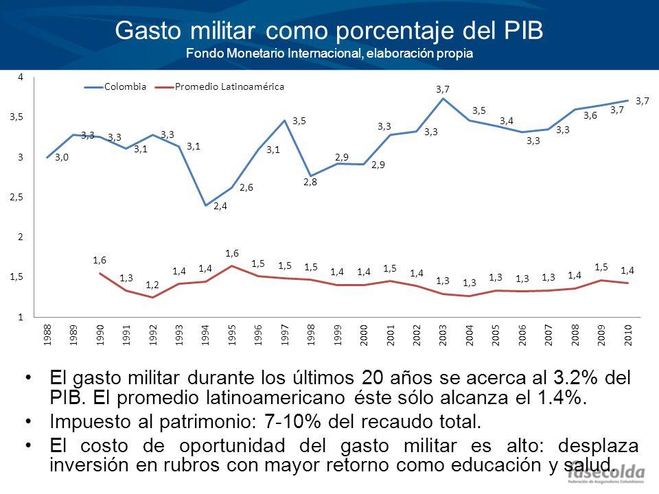 Gasto militar como porcentaje del PIB Fondo Monetario Internacional, elaboración propia El gasto militar durante los últimos 20 años se acerca al 3.2%