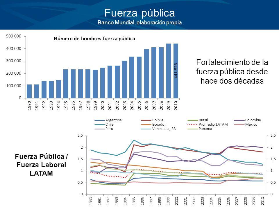 Fuerza pública Banco Mundial, elaboración propia Fortalecimiento de la fuerza pública desde hace dos décadas Fuerza Pública / Fuerza Laboral LATAM