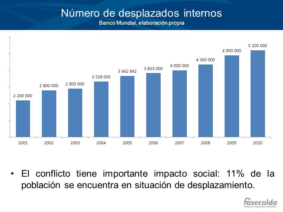 Número de desplazados internos Banco Mundial, elaboración propia El conflicto tiene importante impacto social: 11% de la población se encuentra en sit