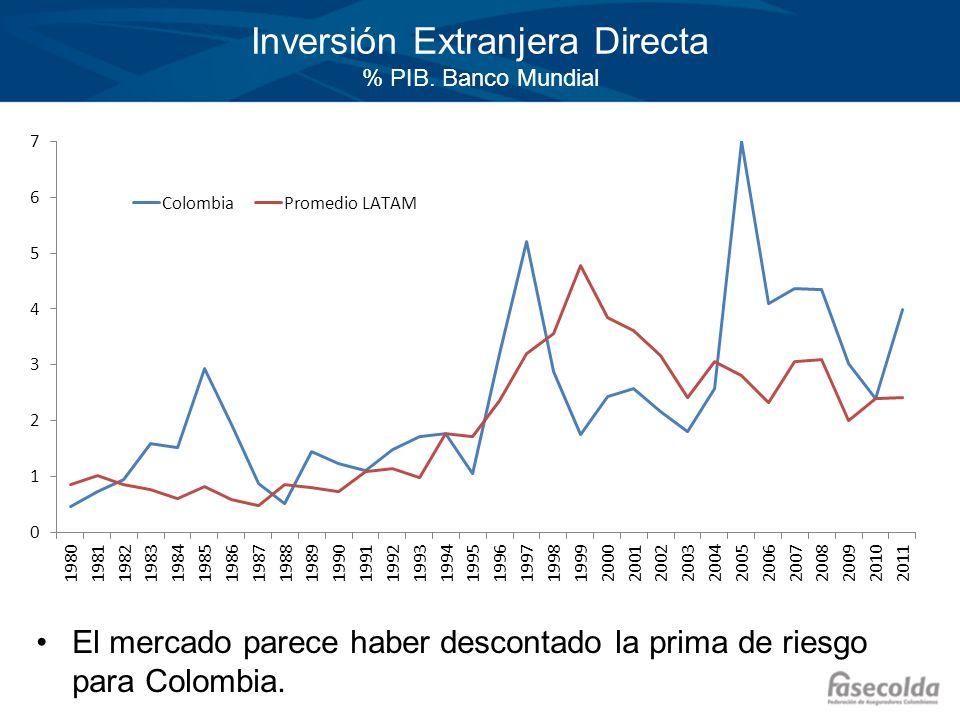 Inversión Extranjera Directa % PIB. Banco Mundial El mercado parece haber descontado la prima de riesgo para Colombia.