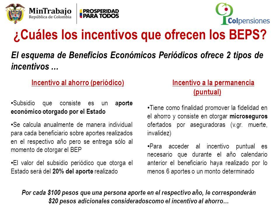 ¿Cuáles los incentivos que ofrecen los BEPS? Incentivo al ahorro (periódico) Subsidio que consiste es un aporte económico otorgado por el Estado Se ca