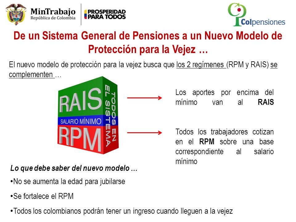 Los aportes por encima del mínimo van al RAIS Todos los trabajadores cotizan en el RPM sobre una base correspondiente al salario mínimo De un Sistema
