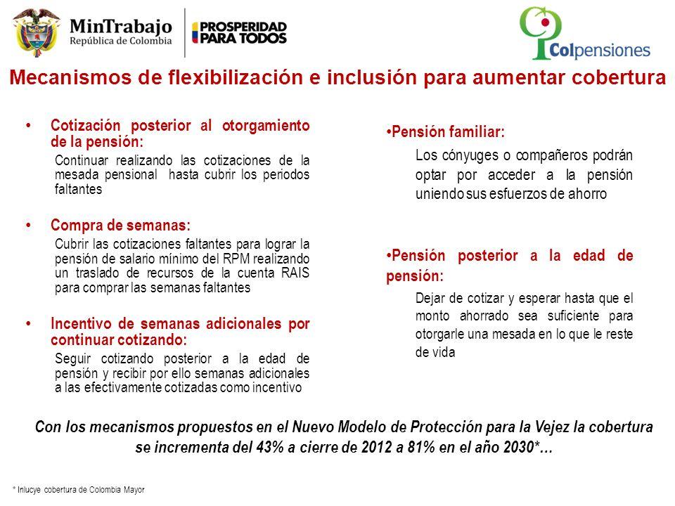 Mecanismos de flexibilización e inclusión para aumentar cobertura Cotización posterior al otorgamiento de la pensión: Continuar realizando las cotizac