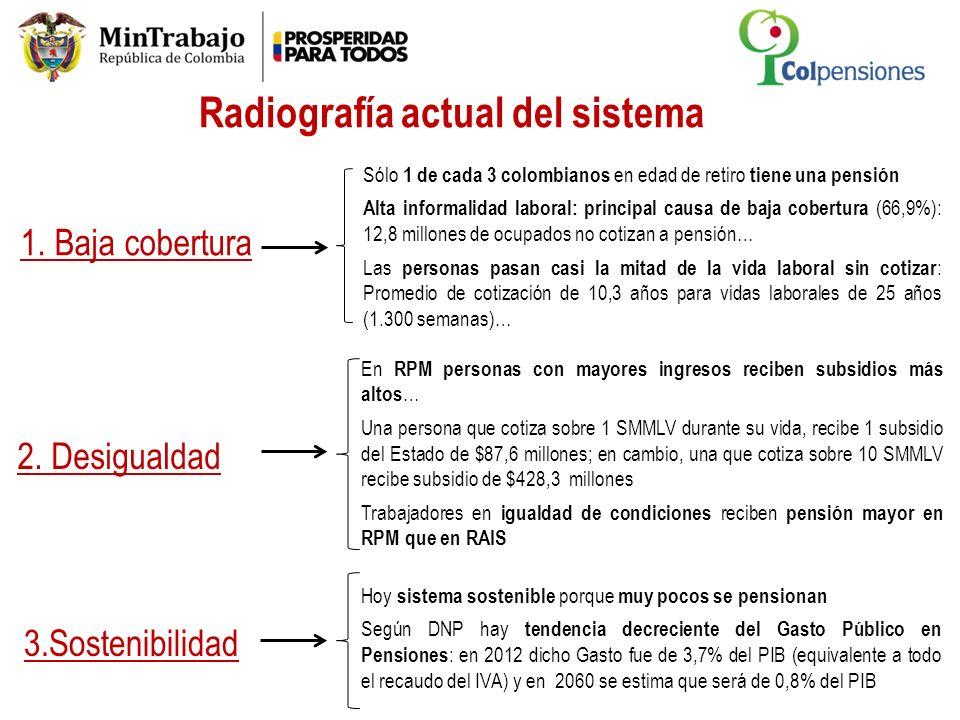 Rango de salarios Ocupados% Menos de un SMMLV 9.890.69748,7% Desde 1 y hasta 2 SMMLV 7.392.65936,4% Más de 2 SMMLV 3.038.08515,0% TOTAL 20.321.441100,0% De 23,1 millones de colombianos que participan activamente del mercado laboral, sólo 8,1 cotizan activamente al SGP… Estadísticas de Cotizantes, afiliados y pensionados al SGP junio 2013 … Por que el 49% de los ocupados devengan menos de 1 salario mínimo, quedando por fuera del SGP y por los altos índices de informalidad (66,9%) 1 Fuente: DANE, Superfinanciera, ISS, Cajas públicas de pagos y reconocimiento de pensiones Número total de ocupados por rangos de salarios I Trimestre de 2013* Fuente: DANE-GEIH.