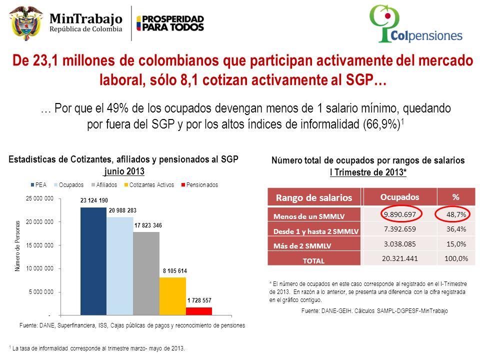 A junio de 2013 en ambos 2 regímenes se registraron 17,8 millones de afiliados: Sólo 8,1 millones cotizan activamente Fuente: Superfinanciera, Datos a junio de 2013 * Haber cotizado al menos una vez en el último semestre Régimen de Prima Media con Prestación Definida – RPM (Ley 100 de 1993) TOTAL AFILIADOS 17,8 millones RPM 6,5 millones ( 36,7 % del total) Cotizantes activos* 2,0 millones (30% del total) Cotizantes Inactivos 4,5 millones (70% del total) Cotizantes activos* 6,0 millones (53,6% del total) Cotizantes Inactivos 5,2 millones (46,4% del total) RAIS 11,2 millones ( 63,3 % del total) Régimen de Ahorro Individual con solidaridad – RAIS (Ley 100 de 1993 y Ley 797 de 2003)
