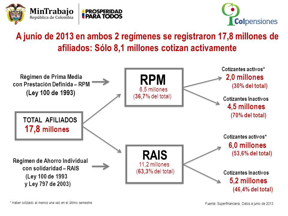 A junio de 2013 en ambos 2 regímenes se registraron 17,8 millones de afiliados: Sólo 8,1 millones cotizan activamente Fuente: Superfinanciera, Datos a