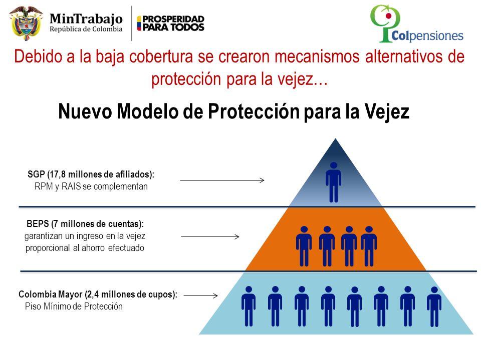 Colombia Mayor (2,4 millones de cupos): Piso Mínimo de Protección SGP (17,8 millones de afiliados): RPM y RAIS se complementan BEPS (7 millones de cue