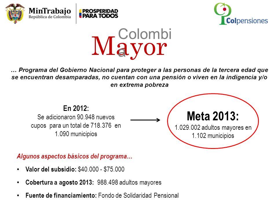 Fuente: Consorcio Colombia Mayor y Mintrabajo Evolución del programa Colombia Mayor dic 2012- ago2013 Desde el inicio del Gobierno Santos se han creado 506.462 nuevos cupos, al pasar de 482.036 en 2010 a 988.498 en agosto de 2013 En lo corrido del año se incrementaron en 270.122, acercándose a la meta de 1 millón de adultos mayores Para el 2013, MinTrabajo aprobó $762 mil millones para el pago de subsidios Incremento de 163.508 cupos Incremento de 106.256 cupos La meta es llegar a la universalización de subsidios a adultos mayores de SISBEN 1 y 2, logrando en 2018 una cobertura total de 2,4 millones de adultos mayores… Incremento de 358 cupos Mayor Colombi a