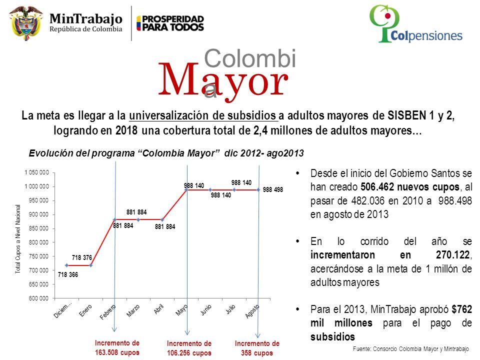 Fuente: Consorcio Colombia Mayor y Mintrabajo Evolución del programa Colombia Mayor dic 2012- ago2013 Desde el inicio del Gobierno Santos se han cread