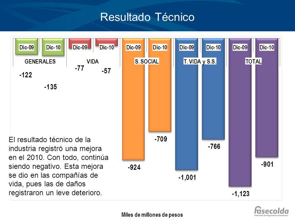 Resultado Técnico Miles de millones de pesos El resultado técnico de la industria registró una mejora en el 2010. Con todo, continúa siendo negativo.