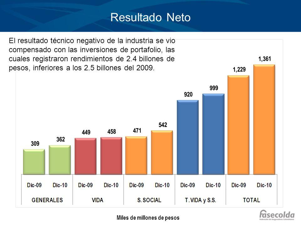 Resultado Neto Miles de millones de pesos El resultado técnico negativo de la industria se vio compensado con las inversiones de portafolio, las cuale