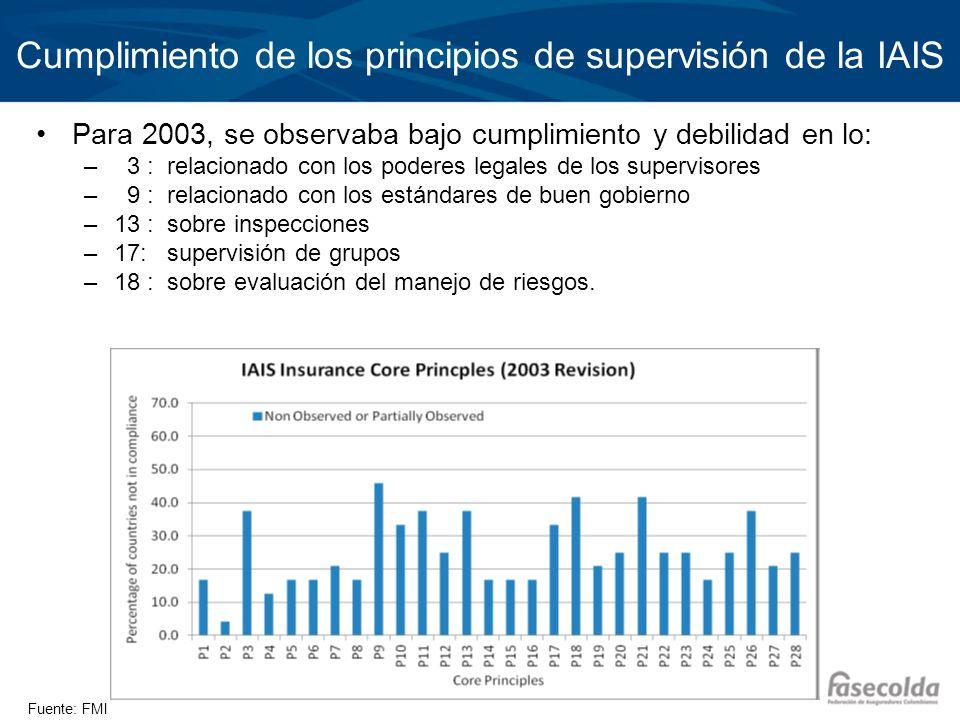 Cumplimiento de los principios de supervisión de la IAIS Para 2003, se observaba bajo cumplimiento y debilidad en lo: – 3 : relacionado con los podere