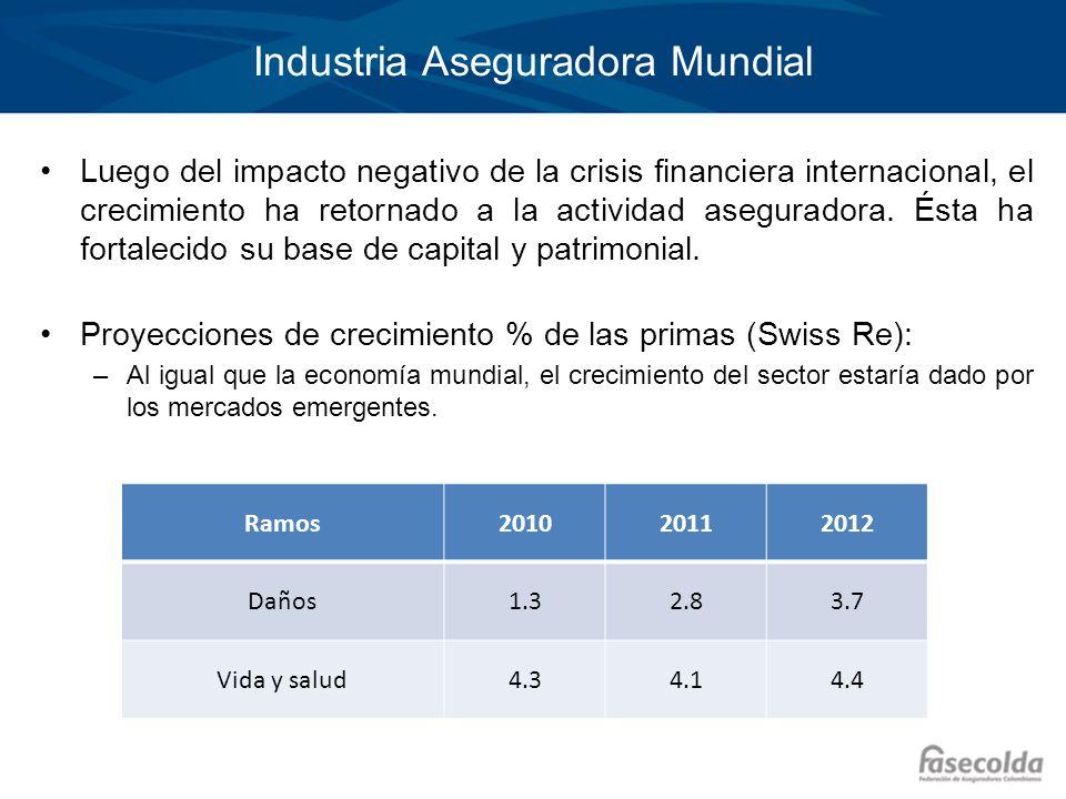 Industria Aseguradora Mundial Luego del impacto negativo de la crisis financiera internacional, el crecimiento ha retornado a la actividad aseguradora