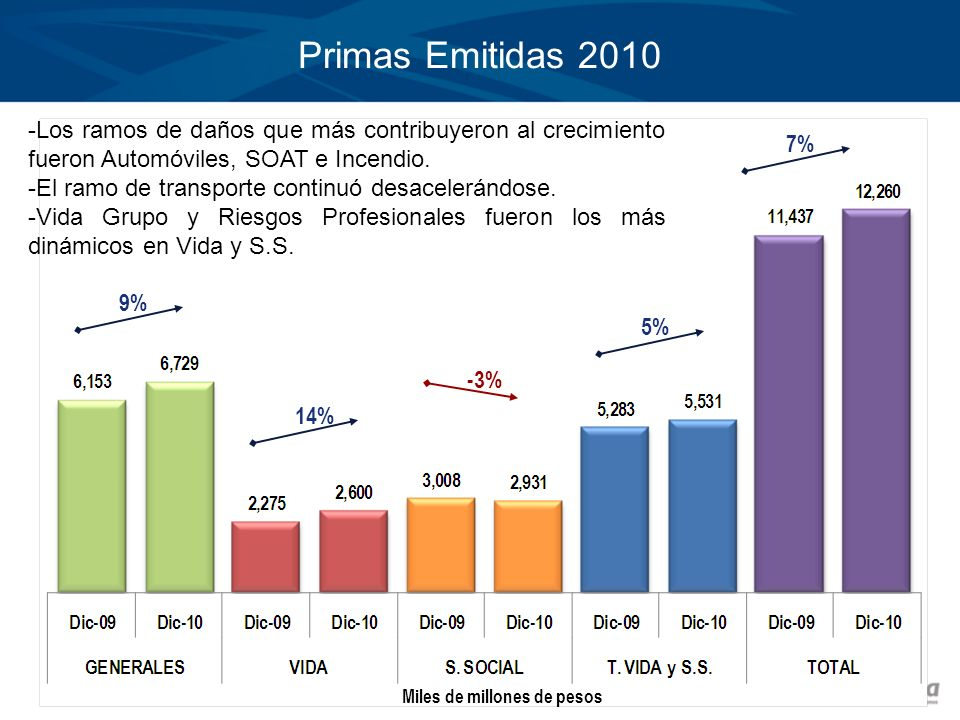 Primas Emitidas 2010 9% 14% -3% 7% Miles de millones de pesos 5% -Los ramos de daños que más contribuyeron al crecimiento fueron Automóviles, SOAT e I