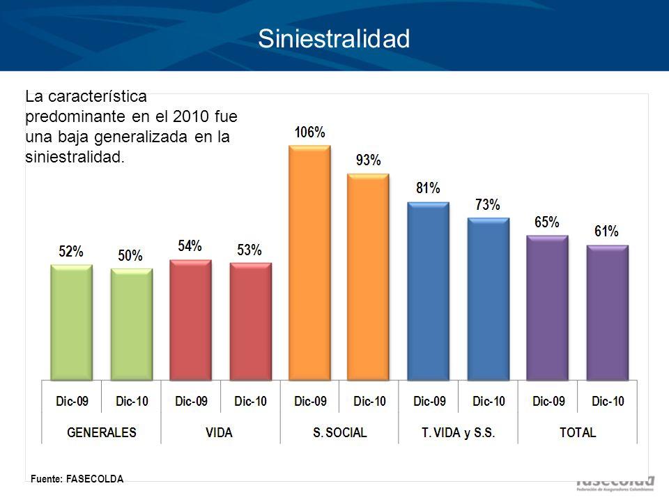 Siniestralidad Fuente: FASECOLDA La característica predominante en el 2010 fue una baja generalizada en la siniestralidad.