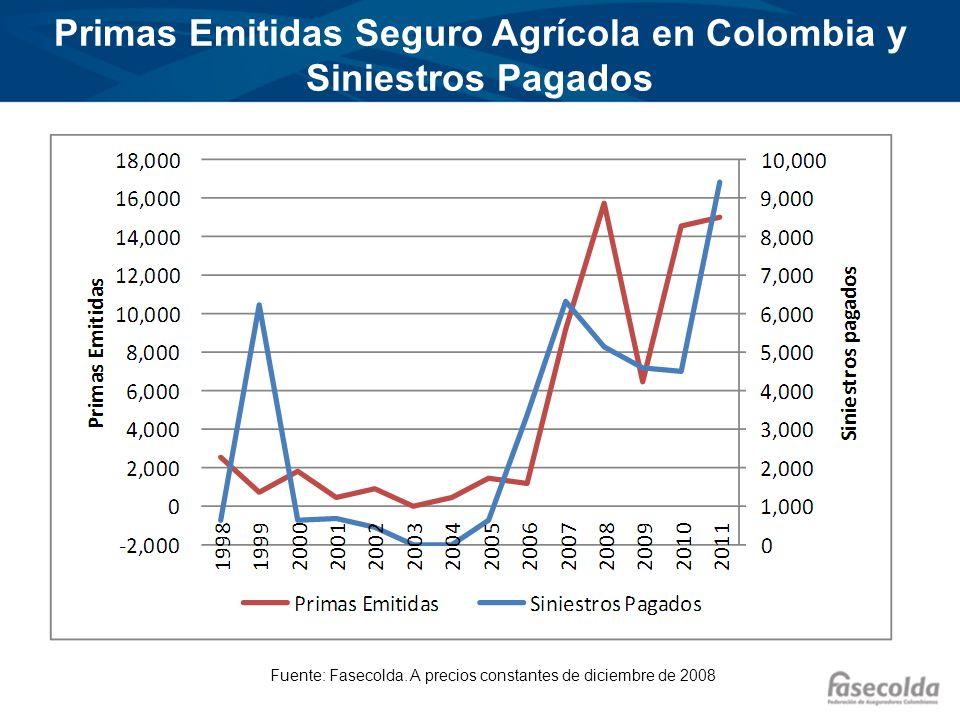 Siniestralidad Seguro agrícola Fuente: Fasecolda Primas y Siniestros Eje Izquierdo en Miles de pesos de 2008 y Siniestralidad Eje Derecho