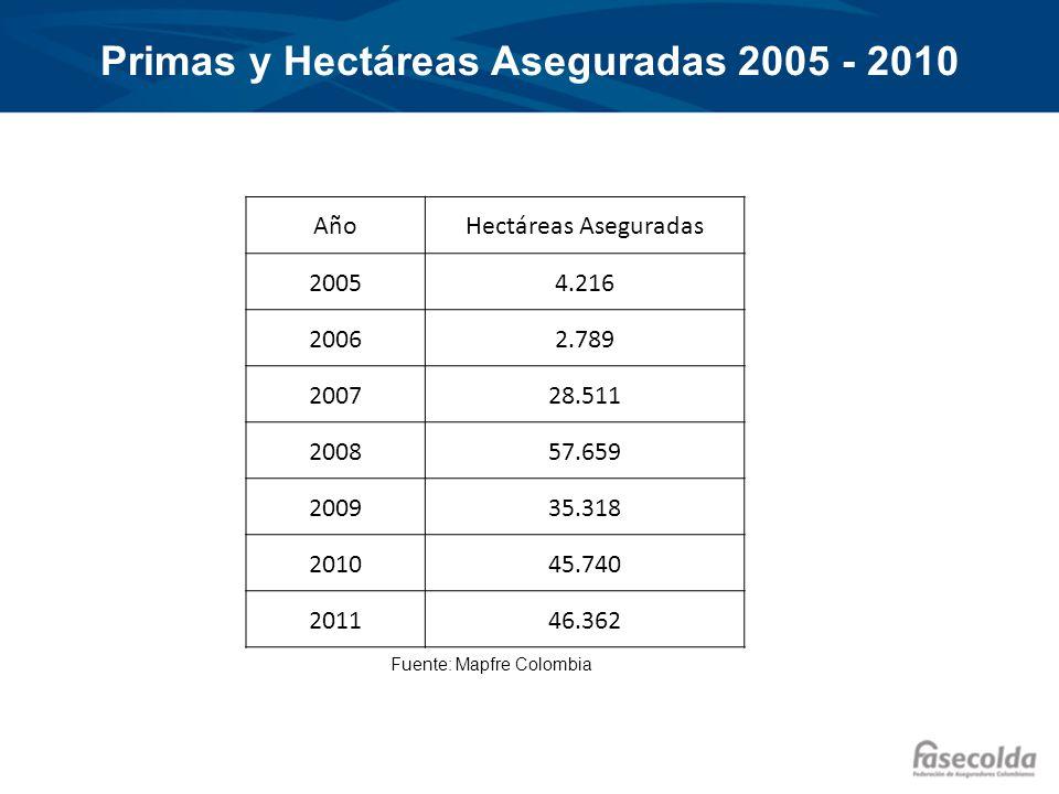 Hectáreas Aseguradas por Cultivo 2010 Fuente: MADR y Mapfre Colombia 2010 Cultivo Has.