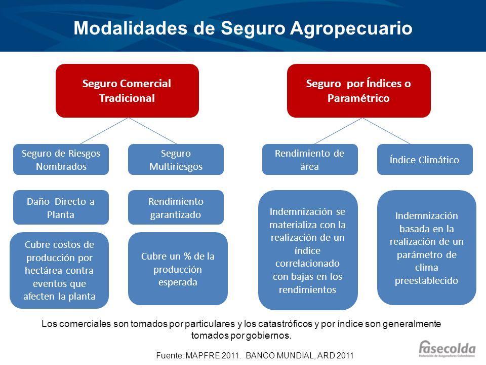 Penetración Medida como Primas como Porcentaje del PIB y del PIB Agrícola Colombia, a 2011, tiene una profundización de 0.04% sobre el PIB agrícola y 0.002% sobre el PIB total.