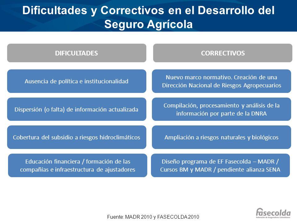 Recomendaciones En Colombia no se ha logrado una profundización importante del seguro agropecuario, por lo cual es necesario adoptar medidas que corrijan los problemas.
