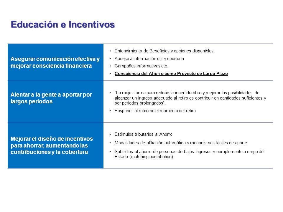 Educación e Incentivos Asegurar comunicación efectiva y mejorar consciencia financiera Entendimiento de Beneficios y opciones disponibles Acceso a inf