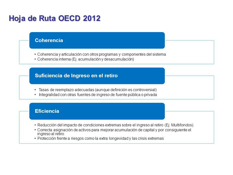 Hoja de Ruta OECD 2012