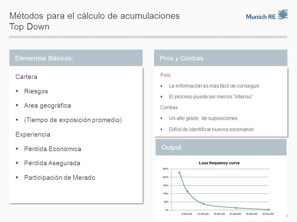 Métodos para el cálculo de acumulaciones Top Down Elementos Básicos: Cartera Riesgos Area geográfica (Tiempo de exposición promedio) Experiencia Pérdi