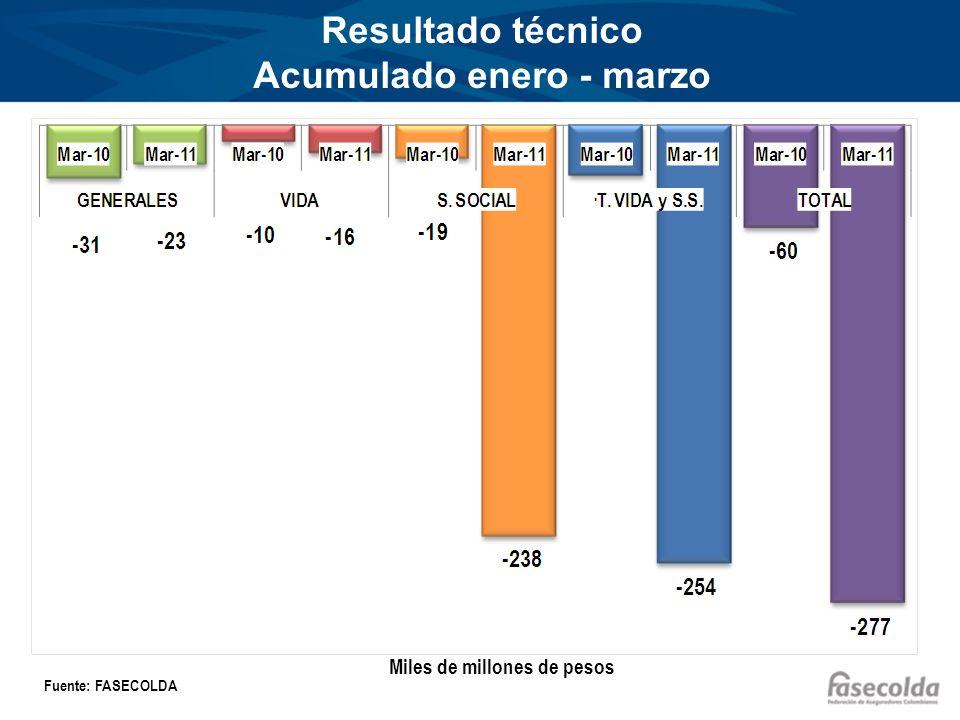 Resultado técnico Acumulado enero - marzo Miles de millones de pesos Fuente: FASECOLDA
