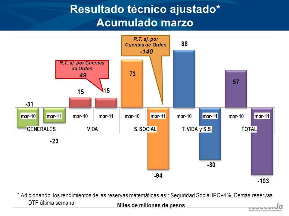 Resultado técnico ajustado* Acumulado marzo * Adicionando los rendimientos de las reservas matemáticas así: Seguridad Social IPC+4%.