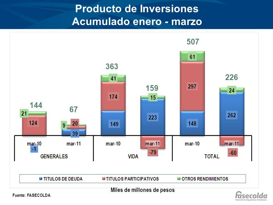 Producto de Inversiones Acumulado enero - marzo Miles de millones de pesos Fuente: FASECOLDA 144 67 363 159 507 226